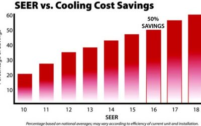 The SEER Rating: What Is It and What Does It Mean for Your AC?